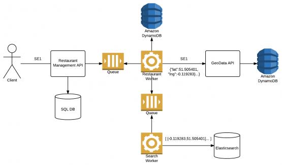 Elasticsearch Index Process