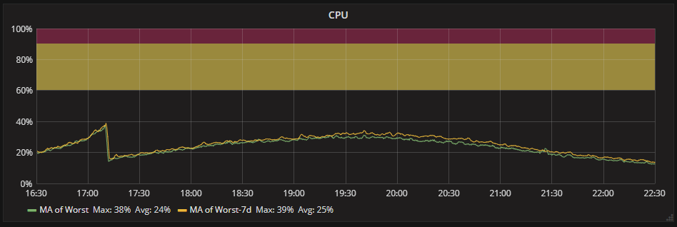 CPU utilisation of the API between 16:30 and 22:30 on 10/06/18 with a -7 day timeshift.