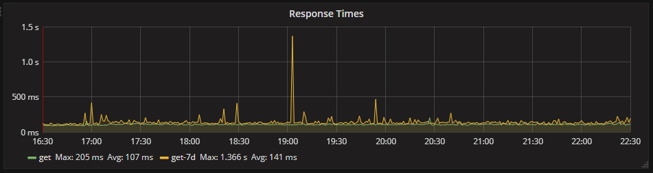 Response times from the API between 16:30 and 22:30 on 10/06/18 with a -7 day timeshift.