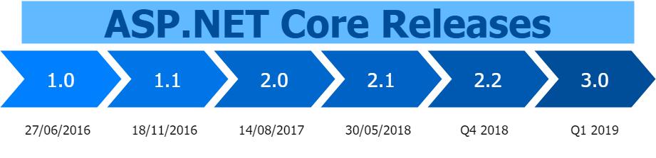 ASP.NET Core release timeline