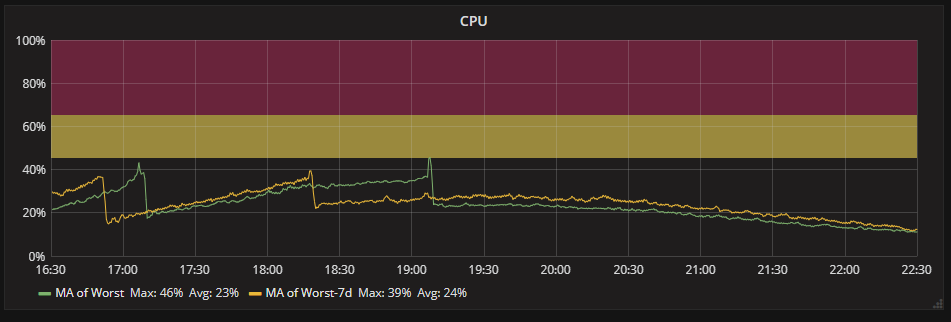 CPU utilisation of the website between 16:30 and 22:30 on 10/06/18 with a -7 day timeshift.