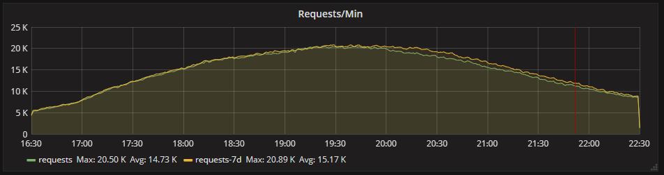 Request rate to the web application between 16:30 and 22:30 on 10/06/18 with a -7 day timeshift.