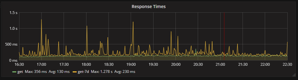 Response times from the web application between 16:30 and 22:30 on 10/06/18 with a -7 day timeshift.