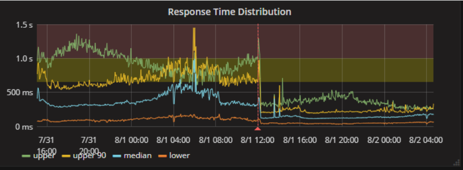 On Release, we saw a significant improvement in the overall response times at our domain boundary