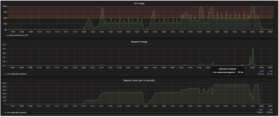 Our load testing of our new component - 1 instance is performing adequately compared to 12 (!) under the legacy code base.