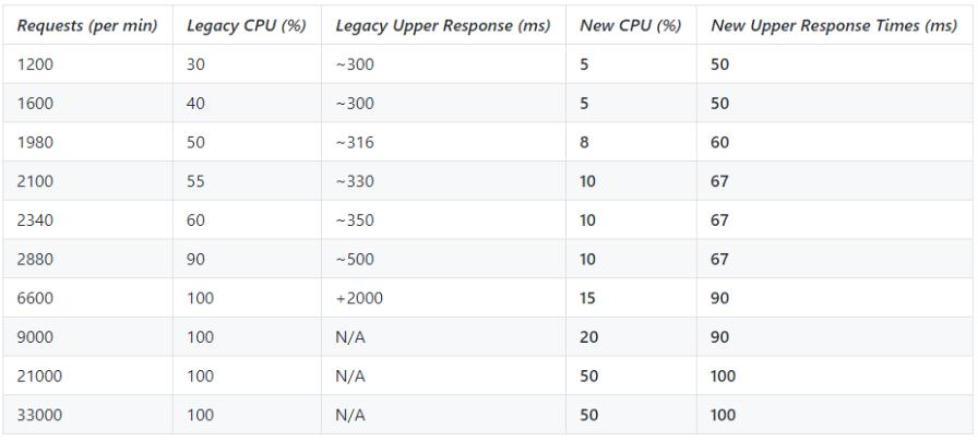 load-test-stats