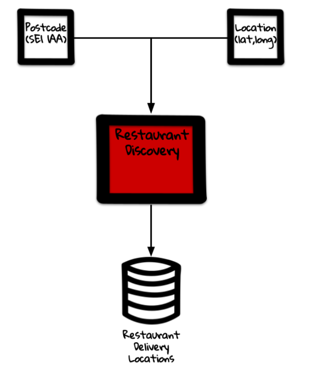MVP Architecture for supporting search results.