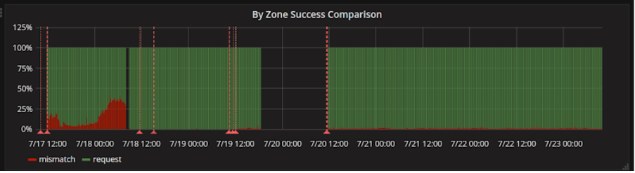 Comparisons were logged over time. The gap shown here is when we disabled comparisons for a period of time.