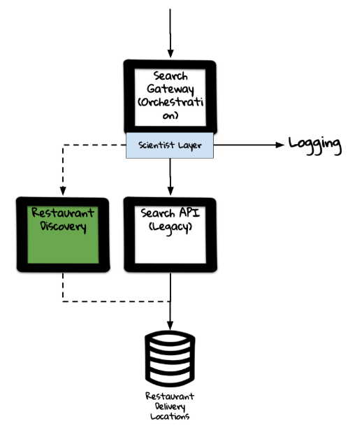 Dual Calling the 2 components together. Production traffic is served by SearchAPI and a comparison of the responses back are done within the Orchestration layer. Logs and metrics are then taken.