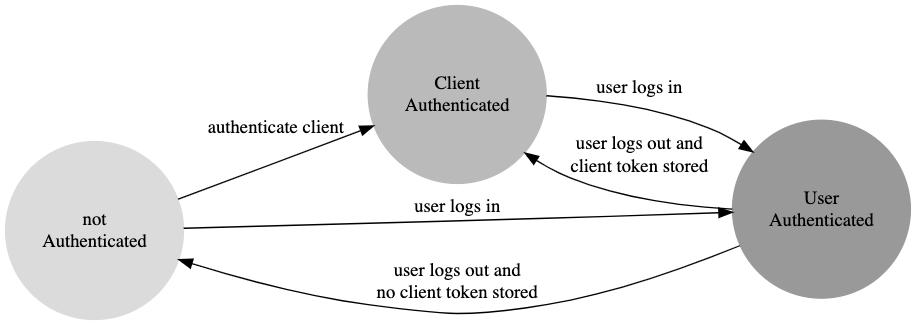 authorization_states