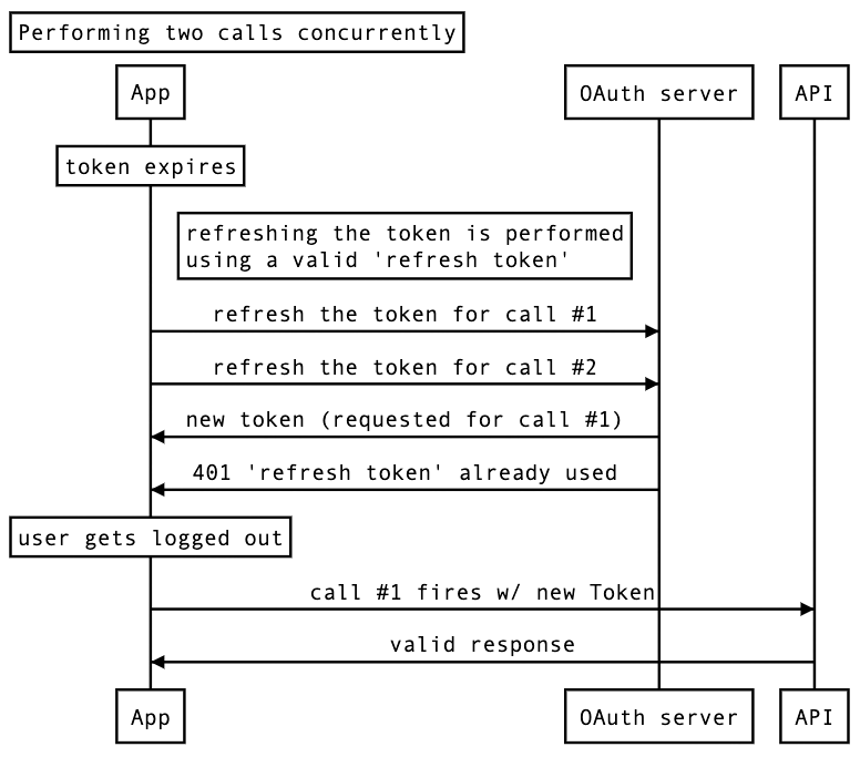 concurrent_-requests_sequence_diagram