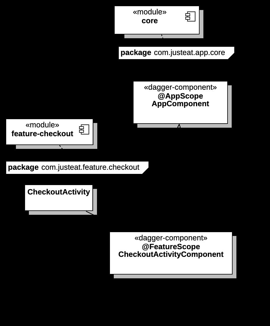 modular-android-diagram-3