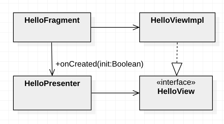 View interface and associations