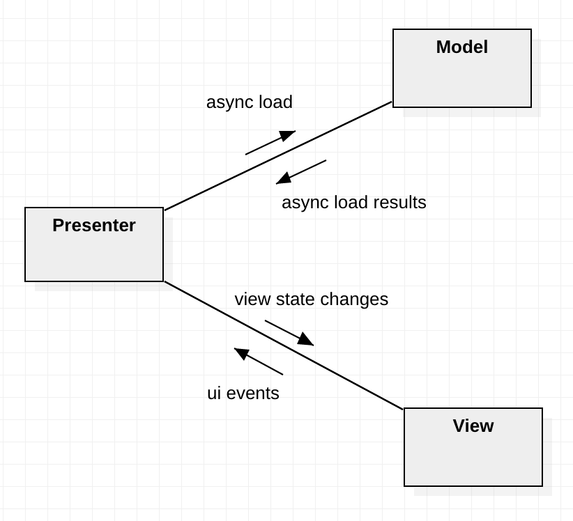 Action and Data flow